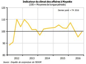 L'Indicateur du climat des affaires 2016 de l'IEDOM Mayotte