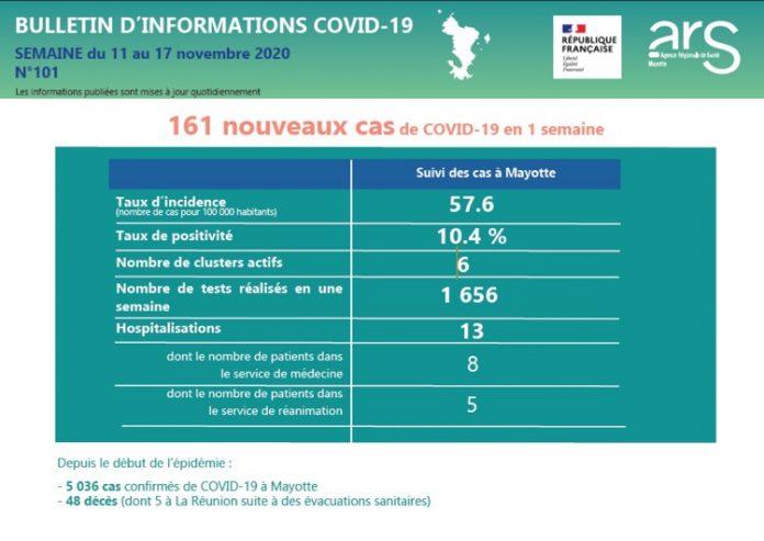 Covid, ARS, Mayotte