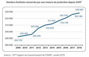 Protection de l'enfance, Mayotte