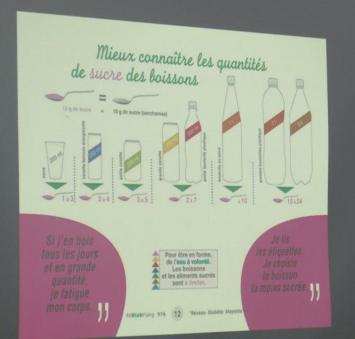 Diabète, obésité, Mayotte, covid