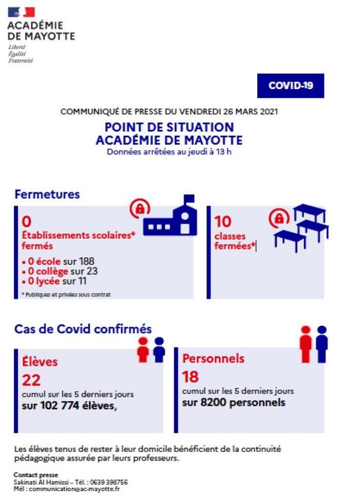 cOVID, RECTORAT, Mayotte