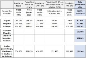 Santé publique france, Mayotte