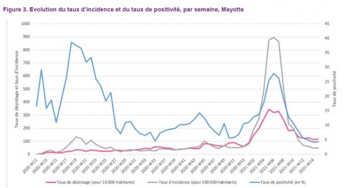Santé publique France, Covid, Mayotte