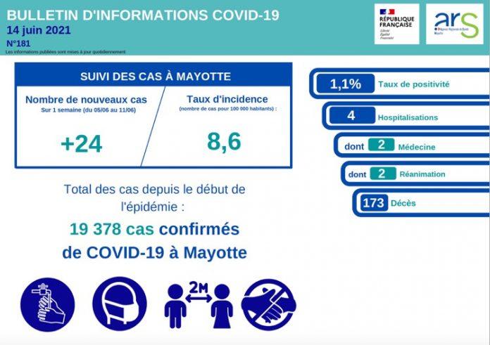 ARS, Covid, Mayotte