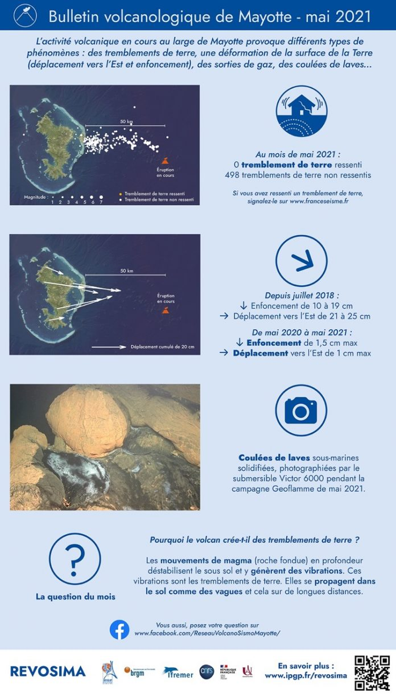 Volcan, REVOSIMA, BRGM, Mayotte