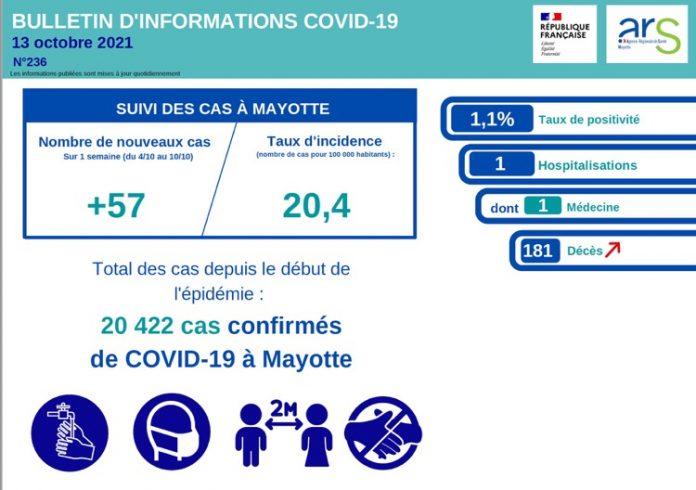 Covid, Mayotte